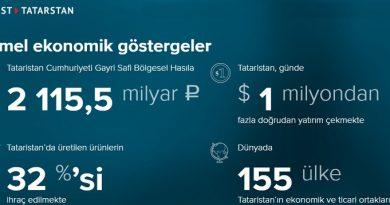Yatırımcılar için Tataristan'a kısaca bakmak