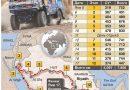 """Kamaz-Master """"Dakar-2020"""" Ralli Maratonuna hazır"""